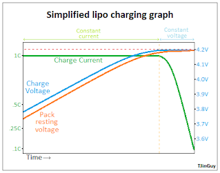 How lipo chargers work - TJinTech